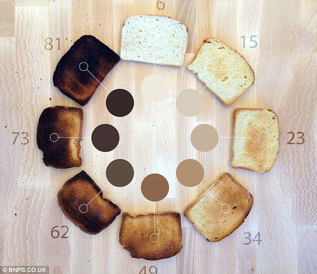 How dark do you prefer your toast?