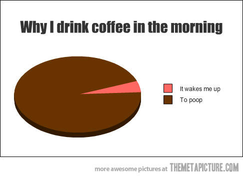 For people who drink coffee for breakfast. What's the reason you do?