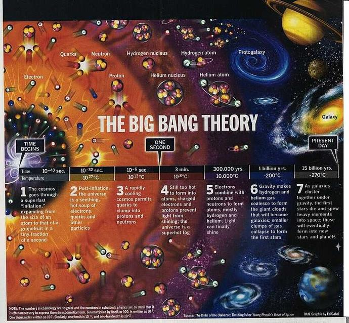 How big is the universe ?