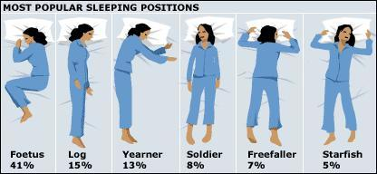 In what position Do you sleep?