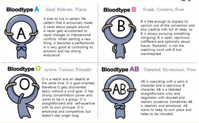 Does this blood type personality match your actually personality?