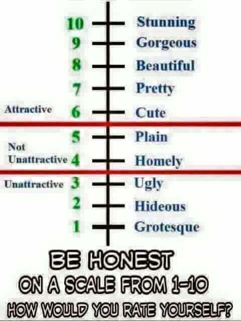 How good looking would you rate yourself?