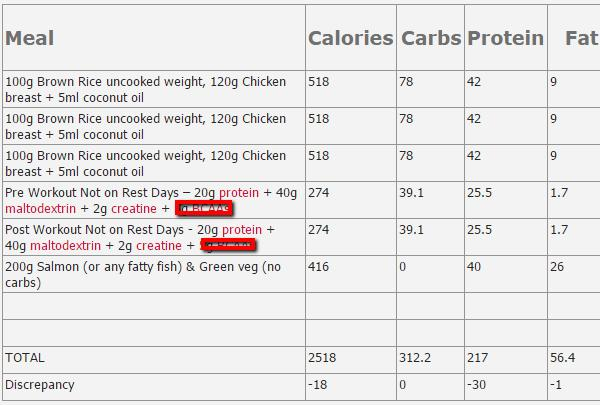 My gym daily meal plan help!?