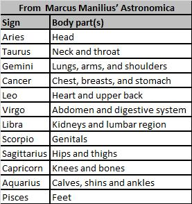 What body part does your zodiac sign rule?