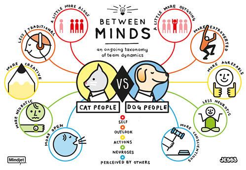 Which Pet Do You Prefer?