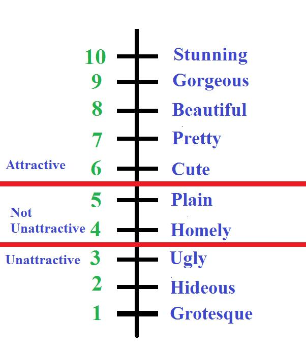 All of us rate differently. What does each number on your scale mean?