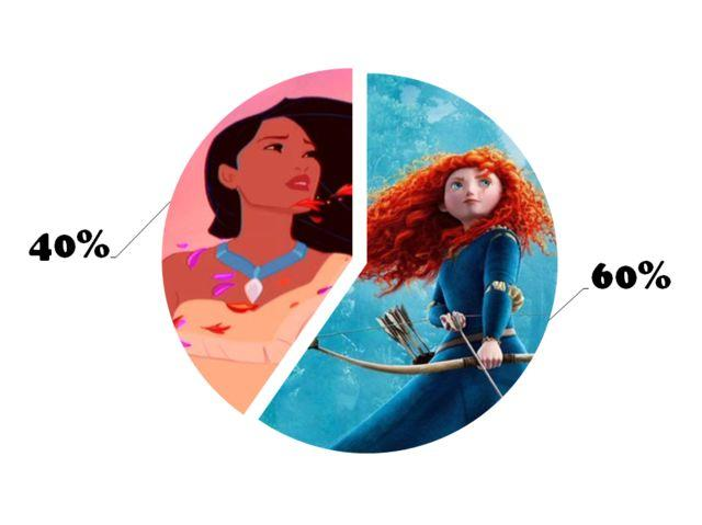 Who are you really, according to Disney? THE DEFINITIVE PERSONALITY TEST?