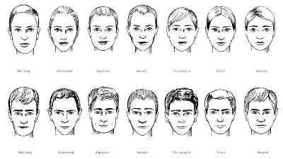Which Face Shape Is The Most Attractive To You See Picture For