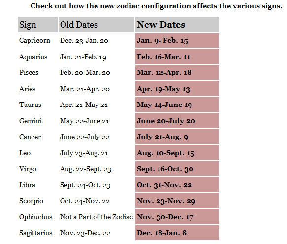 nasa changed their zodiac sign?