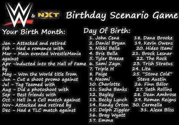 Birthday Scenario game, What's yours!?