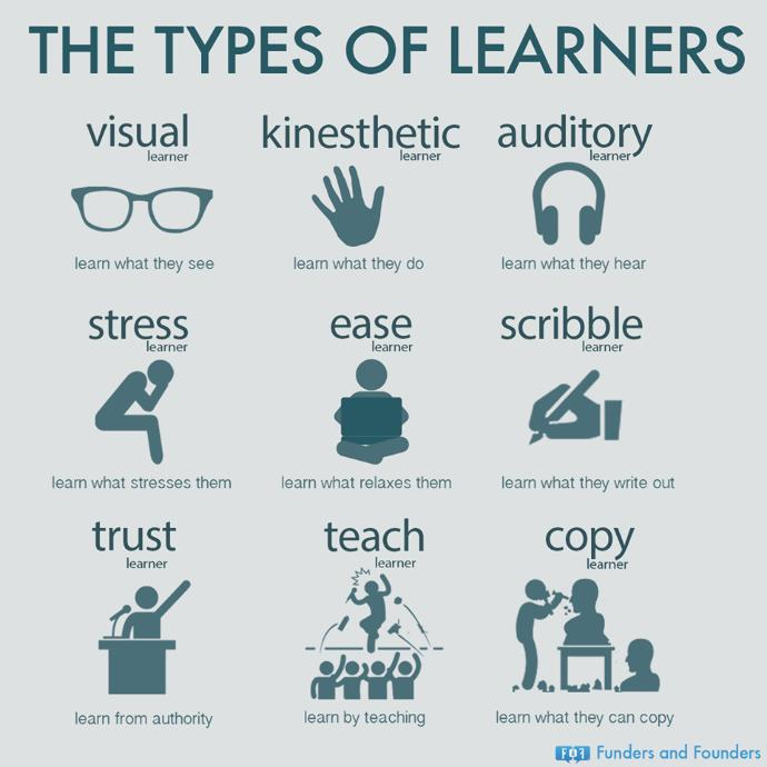 What type/types of learner are you?