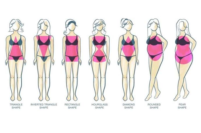 Which is the best body type?