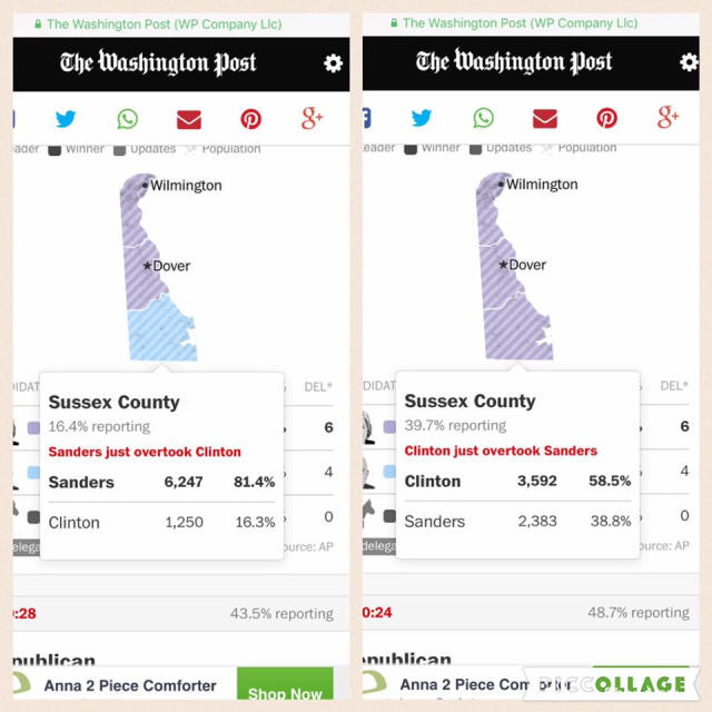How come Sanders vote count in Delaware went down instead of up when the percentage of votes in went up?