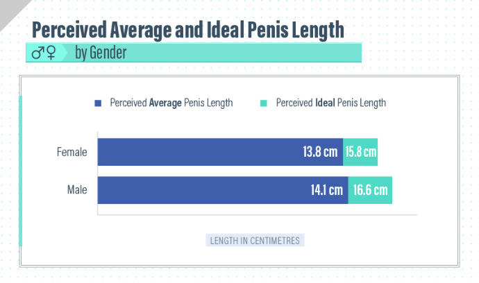 New study I've seen on men/ women's Ideals on average/ideal penis size and more importantly how they feel about the sizes. Thought I'd share;-) ?
