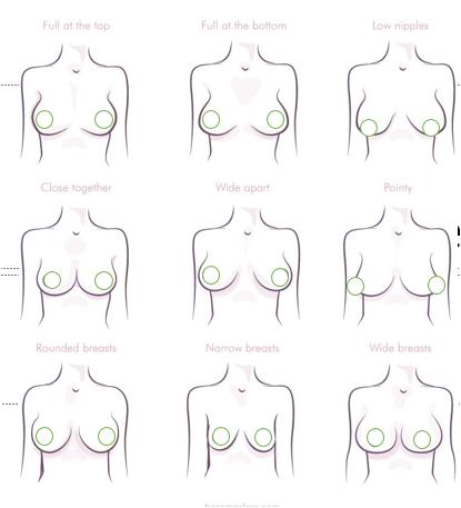 Girls, I'm curious-- what shape are your breasts?