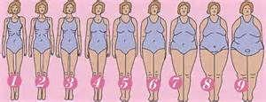 Which body type are you and prefer?