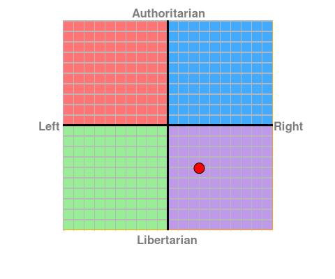 I have just done some political tests. if I were American, which party I could vote?