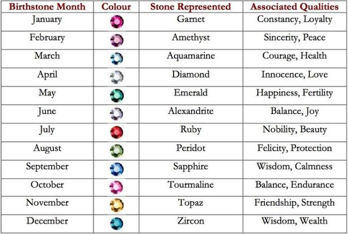 What qualities  are associated with your birthstone :) ?