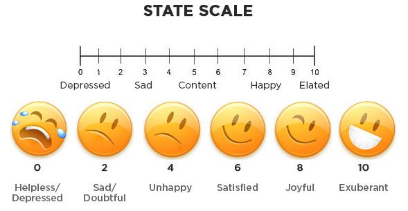 How do you feel right now: Rate yourself on the state scale ♥?