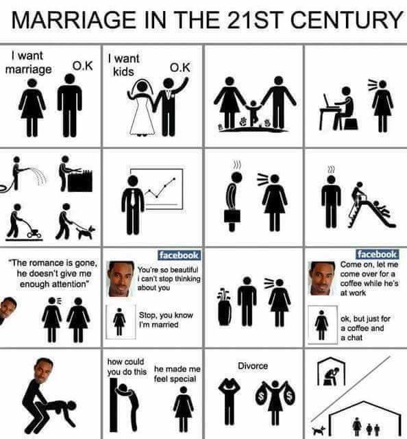 Marriage leads to unhappy men. Agree/Disagree?