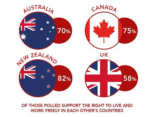 Commonwealth countries Free Movement of People between UK, Australia, Canada and New Zealand? Favour or no?