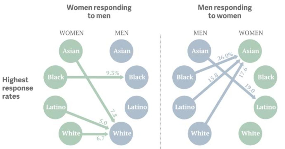 Asian men dating preference