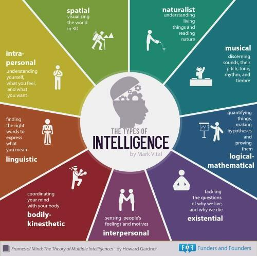 What's your strongest type of intellect??