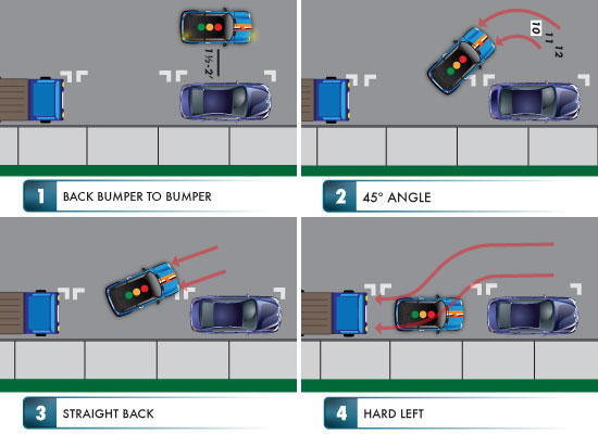 How good are you at parallel parking?