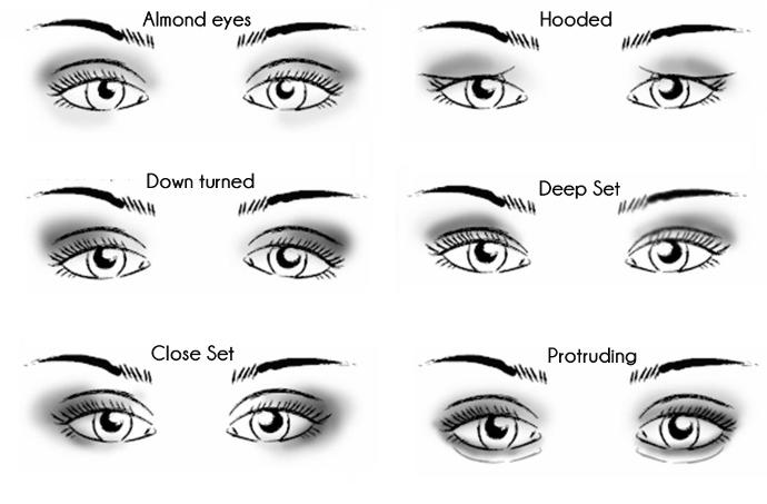 What eye shape do you have?