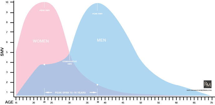 Do you believe the saying 'men age like wine and women age like milk' (See chart below & description)?