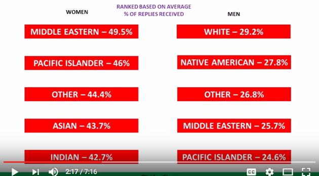 OKCupid misled people. Middle Eastern women are most desired women when dating, not Asian women. White women are the second to least desired, but why?