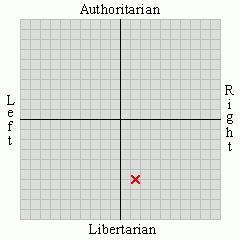 Where do you stand on the political spectrum?