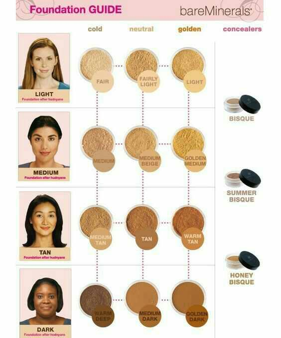 What foundation shade will I be??