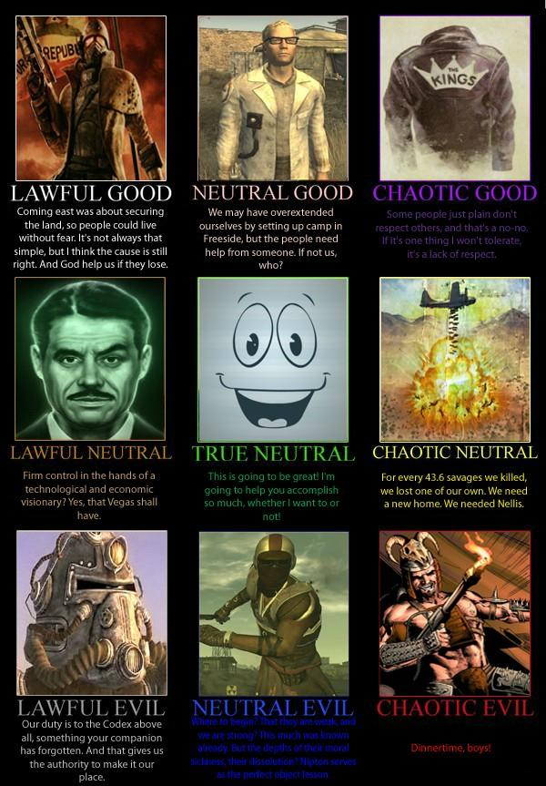 Fallout Fans, Which Faction in the game if you had to pick would be the guys you'd join with?
