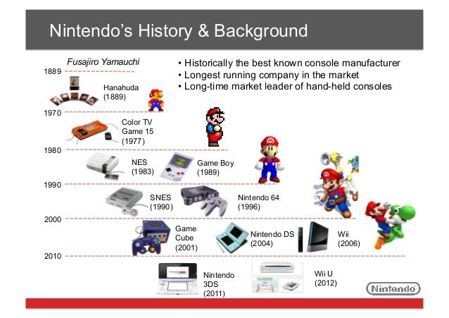 Are you, up to this very day, still a Nintendo fan?