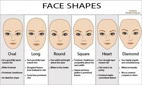 What type of face shape do you find most attractive?