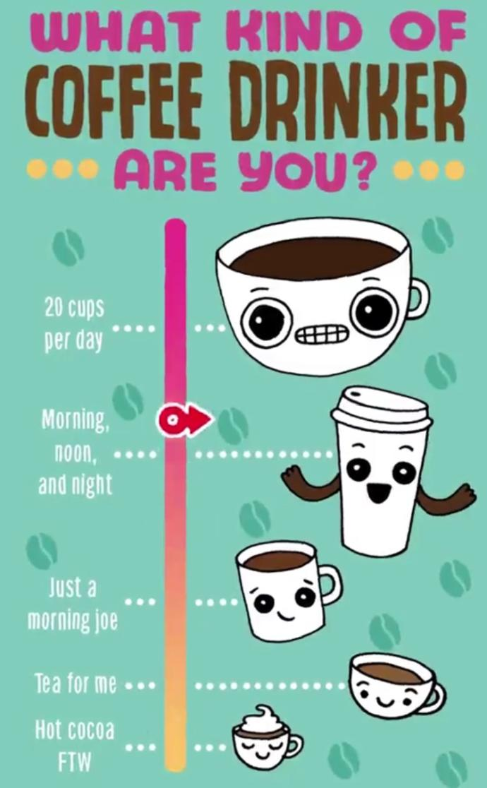 What kind of a coffee drinker are you?
