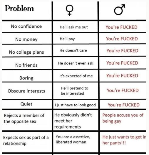 How many of the points on this chart do you agree with?