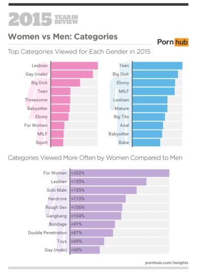 Consider, that porn to watch with boyfriend for women question