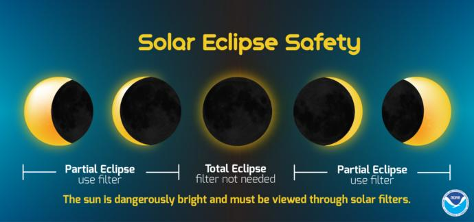 What you doing for the Solar Eclipse?