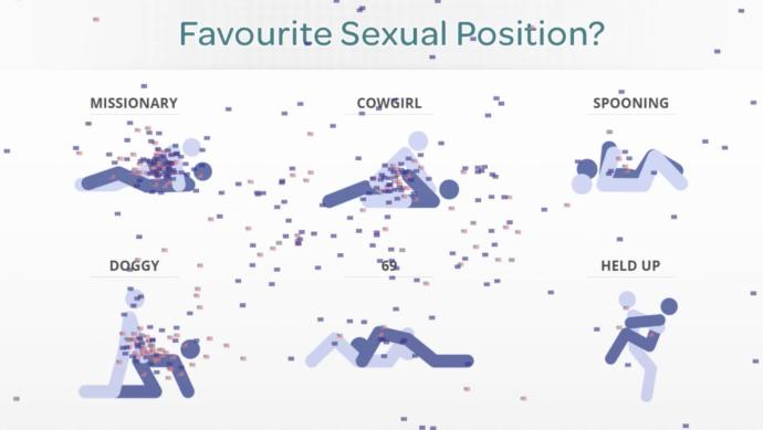 you Quiz for which position sex