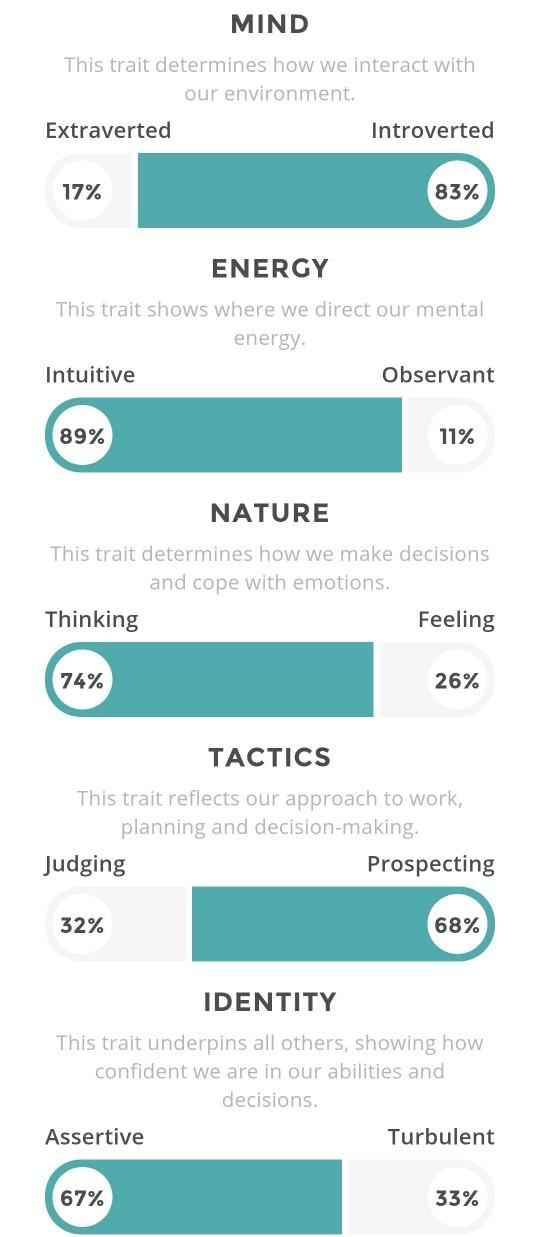 Entp and intj dating 2
