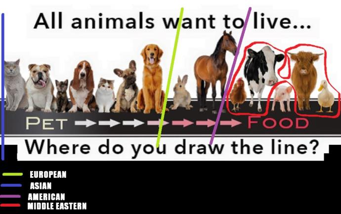 If you are given the choice to draw the line, and that would be the normal diet for everybody. where would you draw it?