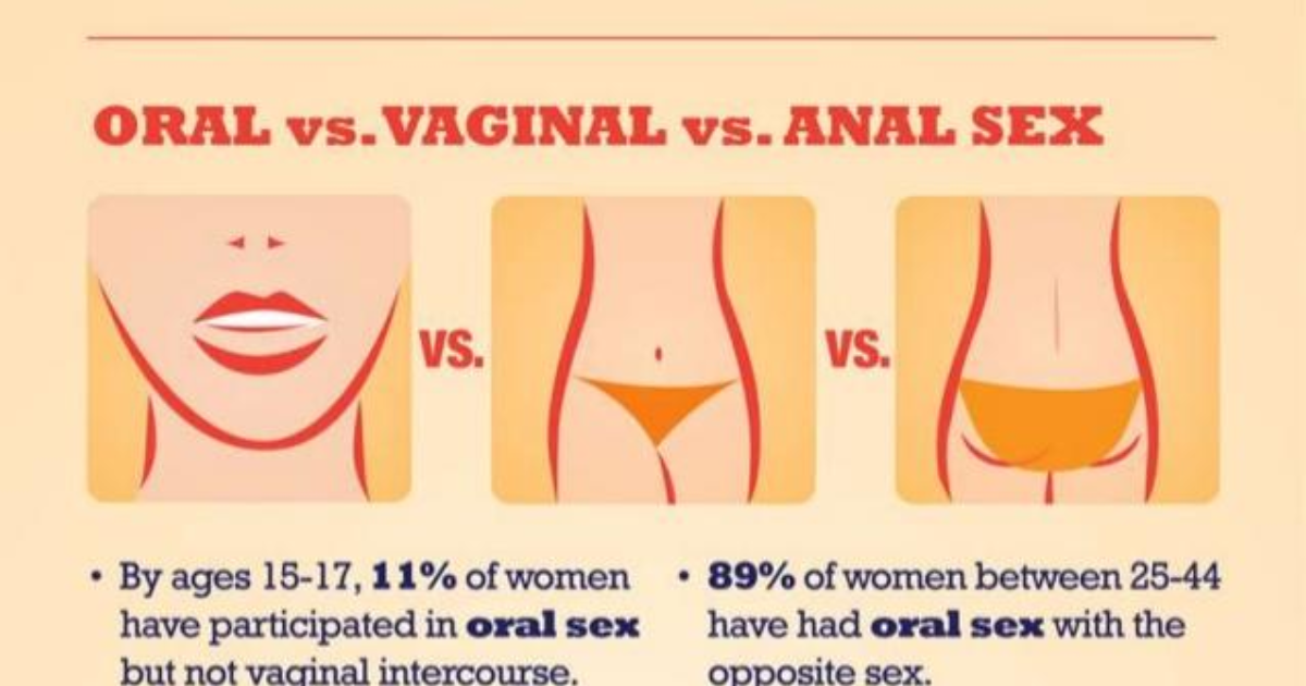 Anal sex compared to vaginal