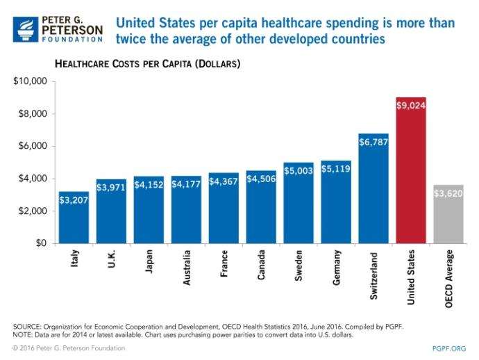 Do you think healthcare will ever get better in the USA?