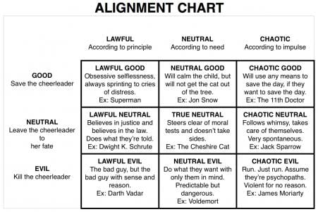 Do you know your moral alignment?