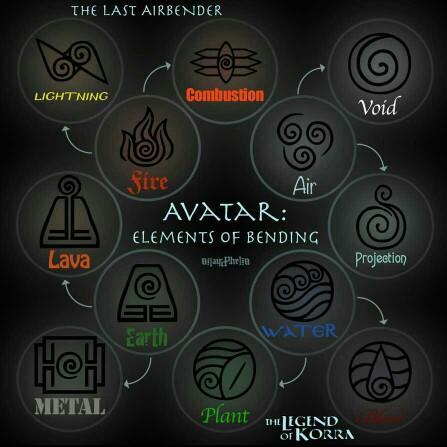 Avatar: Bending Skills?
