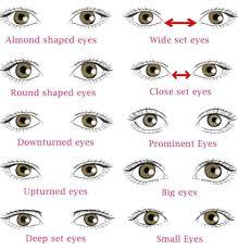men what eye shape do you find to be most atractive in females
