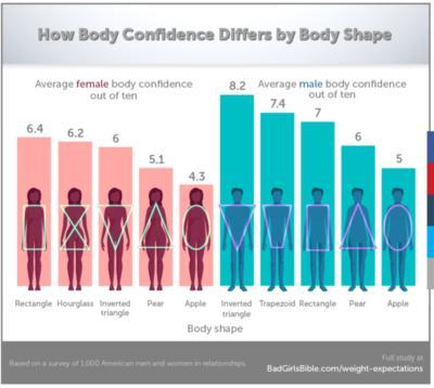 Do you like your body shape? - GirlsAskGuys