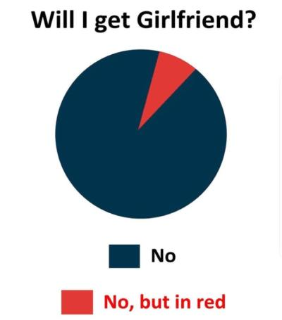 will i ever get a girlfriend